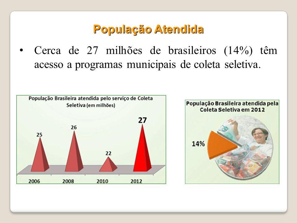A concentração dos programas municipais de coleta seletiva permanece nas regiões Sudeste e Sul do País. Do total de municípios brasileiros que realiza