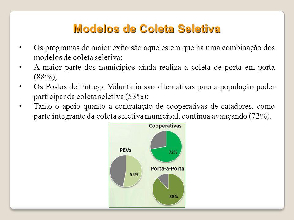 Cerca de 27 milhões de brasileiros (14%) têm acesso a programas municipais de coleta seletiva. População Atendida