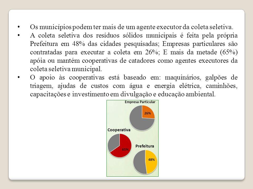 Os programas de maior êxito são aqueles em que há uma combinação dos modelos de coleta seletiva: A maior parte dos municípios ainda realiza a coleta d