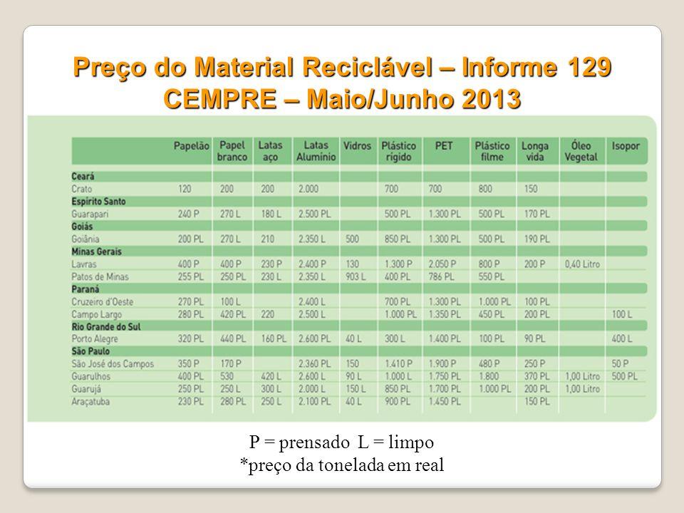 Aparas de papel/papelão continuam sendo os tipos de materiais recicláveis mais coletados por sistemas municipais de coleta seletiva (em peso), seguido