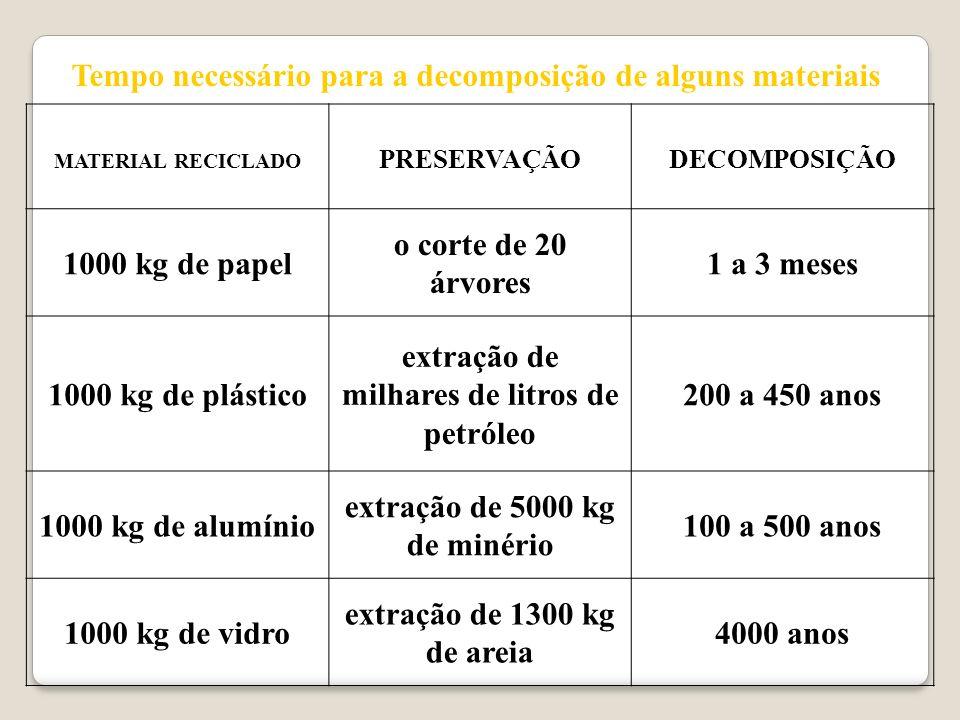 RECICLAGEM DE OUTROS MATERIAIS Entulhos de obras podem ser reciclados: fragmentos e restos de materiais cerâmicos, concreto e argamassas podem ser reu