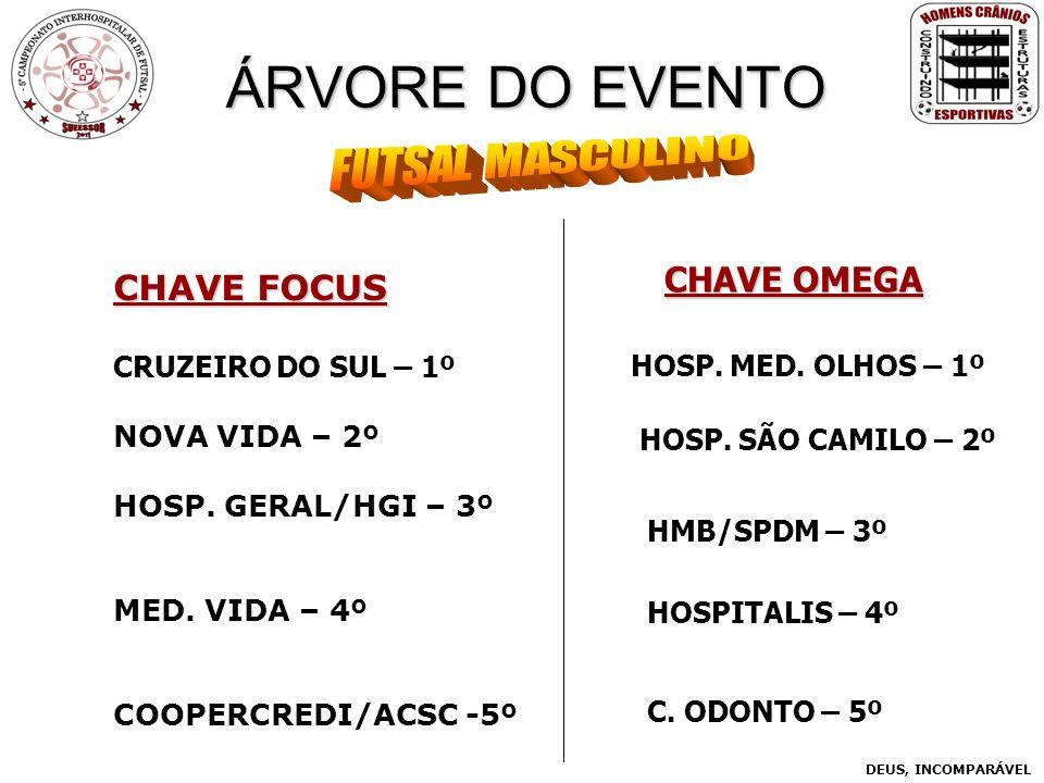 ÁRVORE DO EVENTO CHAVE FOCUS CRUZEIRO DO SUL – 1º NOVA VIDA – 2º HOSP.