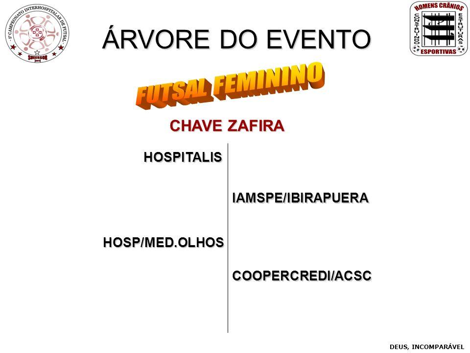 ÁRVORE DO EVENTO HOSPITALIS CHAVE ZAFIRA COOPERCREDI/ACSC IAMSPE/IBIRAPUERA HOSP/MED.OLHOS DEUS, INCOMPARÁVEL
