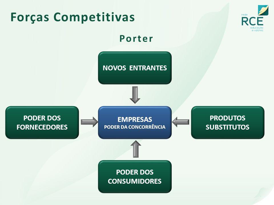 Forças Competitivas Porter EMPRESAS PODER DA CONCORRÊNCIA PODER DOS FORNECEDORES PRODUTOS SUBSTITUTOS PODER DOS CONSUMIDORES NOVOS ENTRANTES