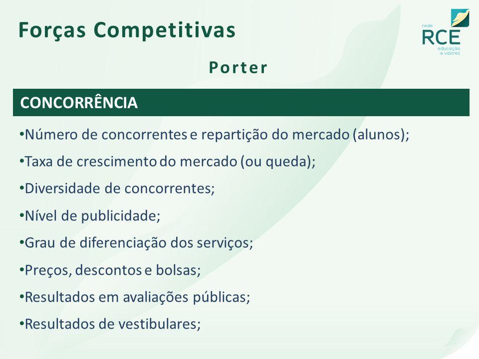 Número de concorrentes e repartição do mercado (alunos); Taxa de crescimento do mercado (ou queda); Diversidade de concorrentes; Nível de publicidade;