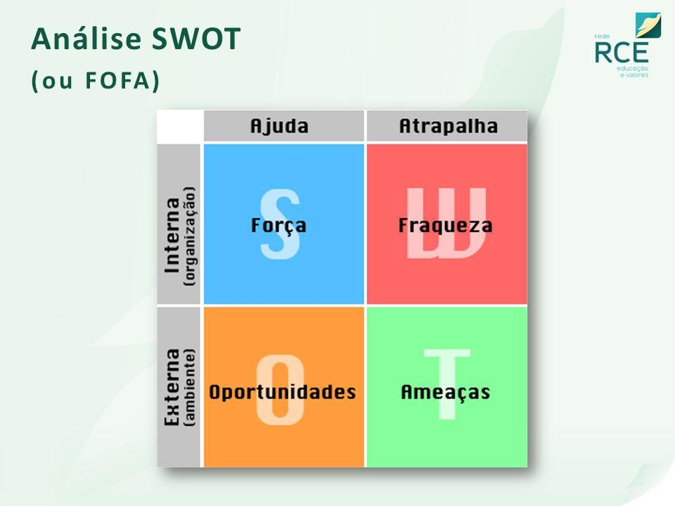 Análise SWOT (ou FOFA)