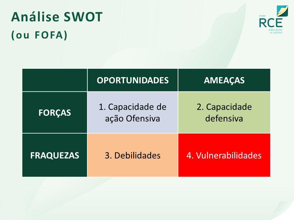 OPORTUNIDADESAMEAÇAS FORÇAS 1. Capacidade de ação Ofensiva 2. Capacidade defensiva FRAQUEZAS3. Debilidades4. Vulnerabilidades Análise SWOT (ou FOFA)