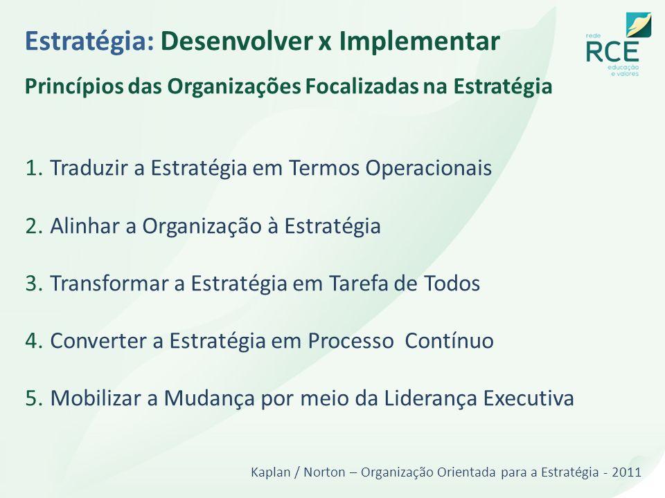 Estratégia: Desenvolver x Implementar Princípios das Organizações Focalizadas na Estratégia 1.Traduzir a Estratégia em Termos Operacionais 2.Alinhar a
