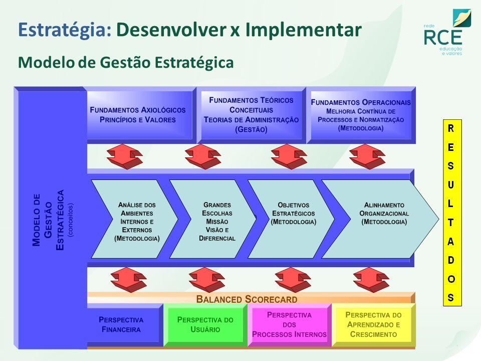Estratégia: Desenvolver x Implementar Modelo de Gestão Estratégica