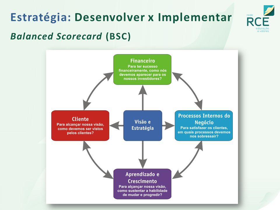 Estratégia: Desenvolver x Implementar Balanced Scorecard (BSC)