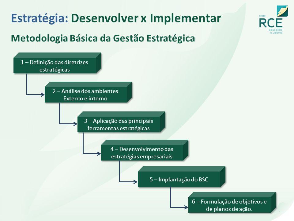 1 – Definição das diretrizes estratégicas 2 – Análise dos ambientes Externo e interno 3 – Aplicação das principais ferramentas estratégicas 4 – Desenv
