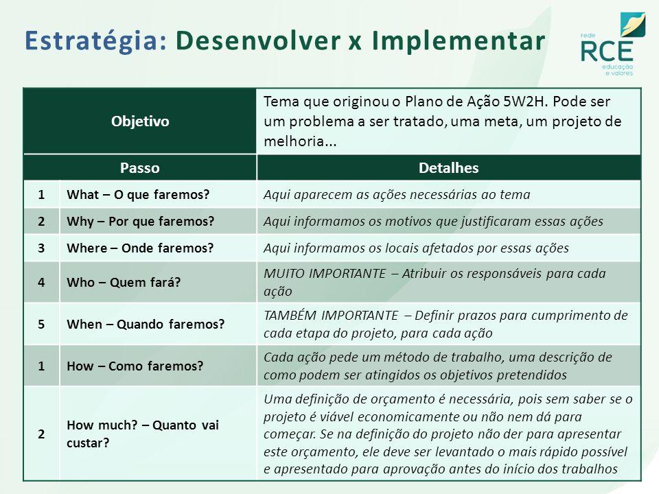 Estratégia: Desenvolver x Implementar Objetivo Tema que originou o Plano de Ação 5W2H. Pode ser um problema a ser tratado, uma meta, um projeto de mel