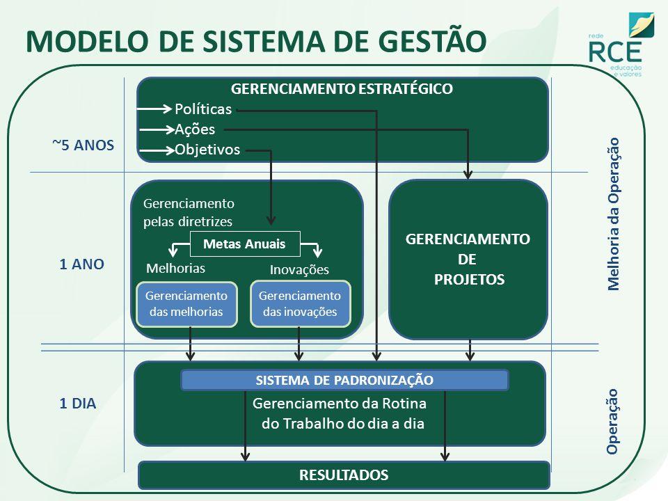 MODELO DE SISTEMA DE GESTÃO GERENCIAMENTO ESTRATÉGICO Políticas Ações Objetivos Gerenciamento pelas diretrizes Metas Anuais Melhorias Inovações Gerenc