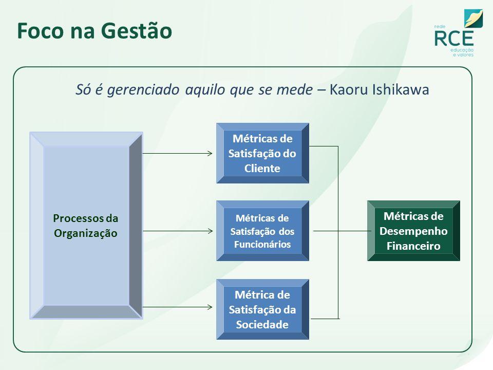 Foco na Gestão Só é gerenciado aquilo que se mede – Kaoru Ishikawa Processos da Organização Métricas de Satisfação do Cliente Métricas de Satisfação d
