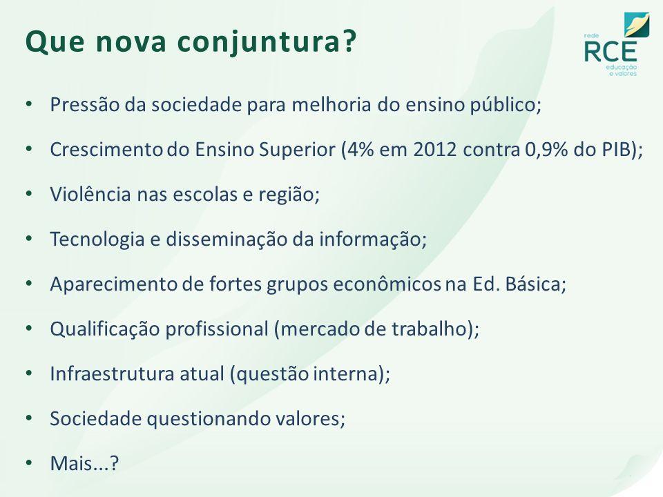 Que nova conjuntura? Pressão da sociedade para melhoria do ensino público; Crescimento do Ensino Superior (4% em 2012 contra 0,9% do PIB); Violência n