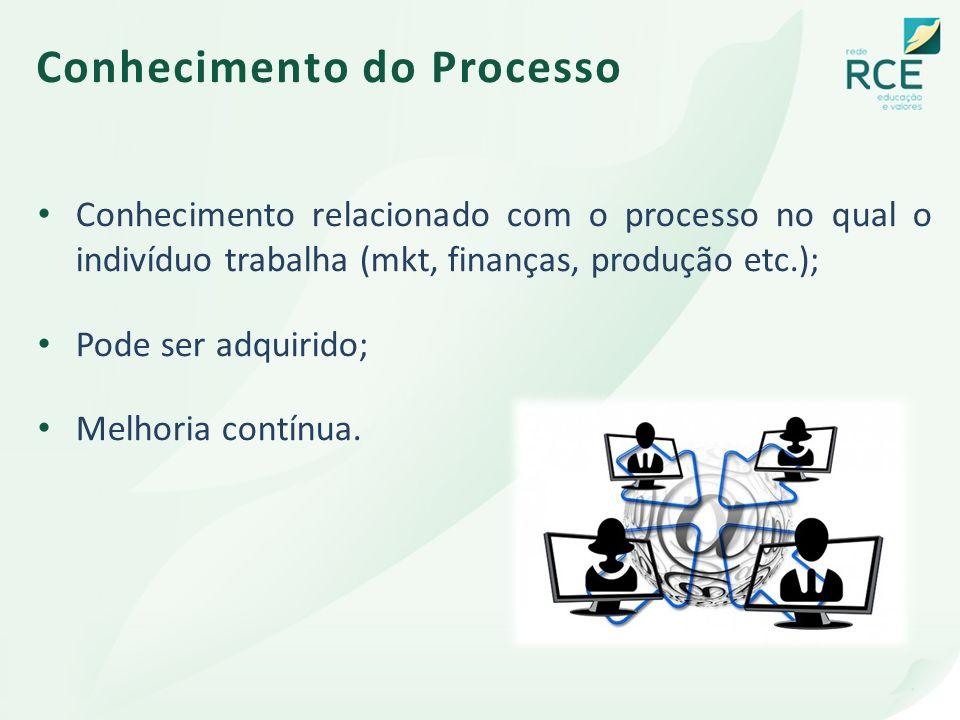 Conhecimento do Processo Conhecimento relacionado com o processo no qual o indivíduo trabalha (mkt, finanças, produção etc.); Pode ser adquirido; Melh