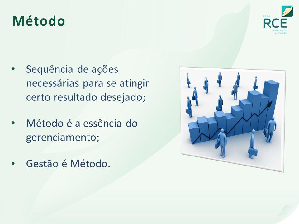 Método Sequência de ações necessárias para se atingir certo resultado desejado; Método é a essência do gerenciamento; Gestão é Método.