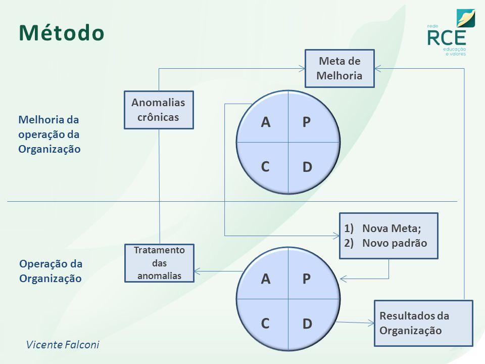 Método P D C AP D C A Anomalias crônicas Tratamento das anomalias Meta de Melhoria 1)Nova Meta; 2)Novo padrão Resultados da Organização Melhoria da op