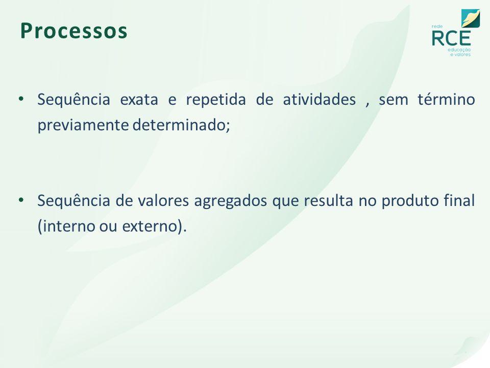 Processos Sequência exata e repetida de atividades, sem término previamente determinado; Sequência de valores agregados que resulta no produto final (