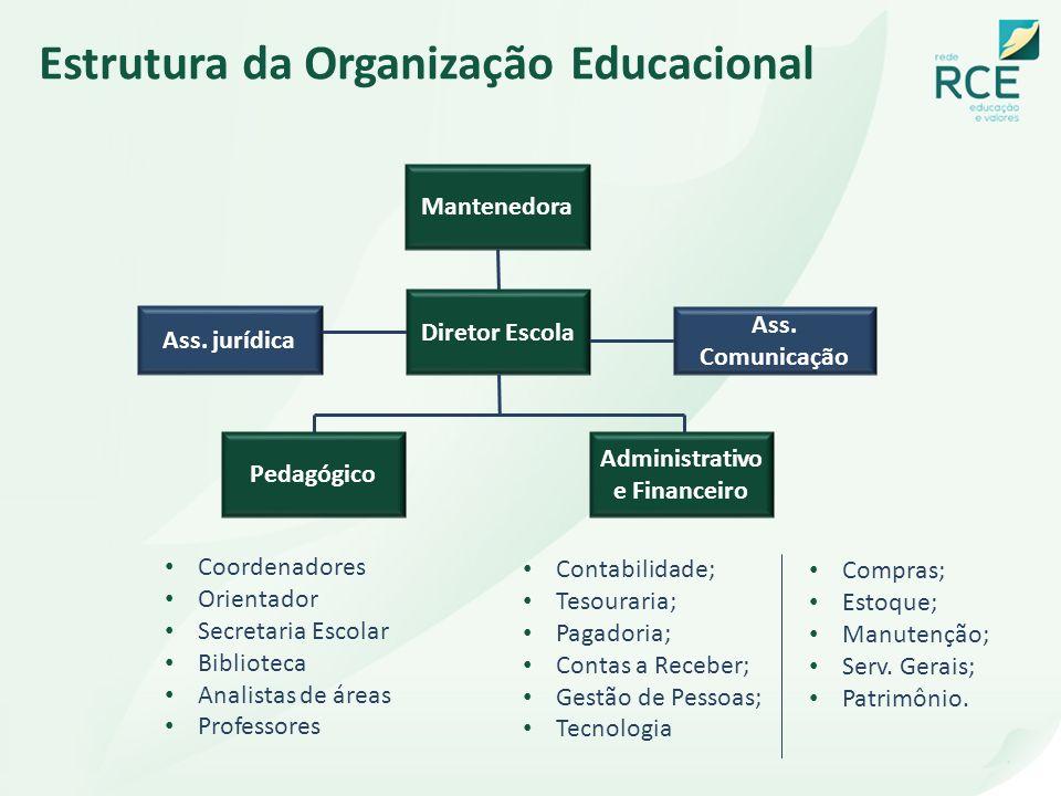 Estrutura da Organização Educacional Mantenedora Diretor Escola Pedagógico Administrativo e Financeiro Coordenadores Orientador Secretaria Escolar Bib