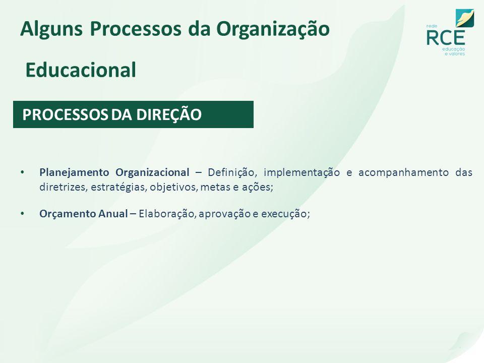 Alguns Processos da Organização Educacional PROCESSOS DA DIREÇÃO Planejamento Organizacional – Definição, implementação e acompanhamento das diretrize
