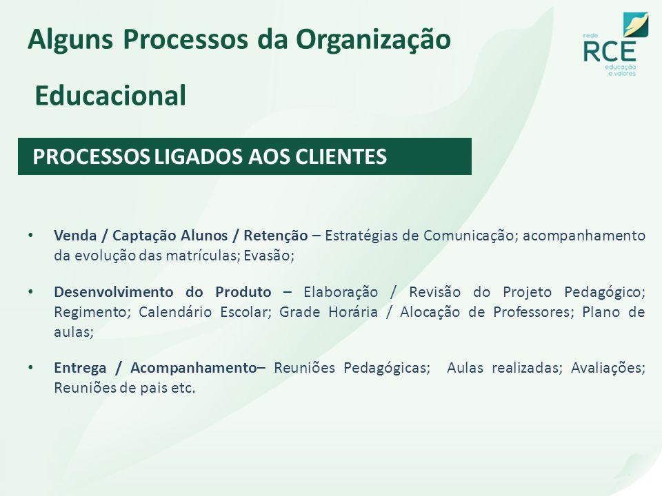 Alguns Processos da Organização Educacional PROCESSOS LIGADOS AOS CLIENTES Venda / Captação Alunos / Retenção – Estratégias de Comunicação; acompanham