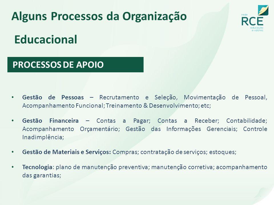 Alguns Processos da Organização Educacional PROCESSOS DE APOIO Gestão de Pessoas – Recrutamento e Seleção, Movimentação de Pessoal, Acompanhamento Fun