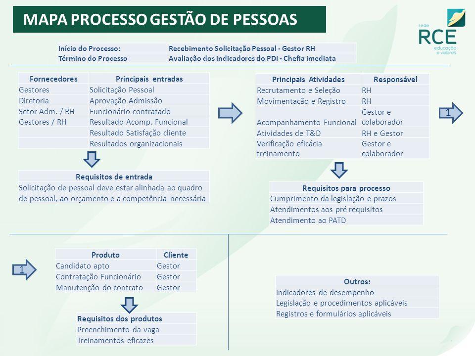 MAPA PROCESSO GESTÃO DE PESSOAS Início do Processo:Recebimento Solicitação Pessoal - Gestor RH Término do ProcessoAvaliação dos indicadores do PDI - C