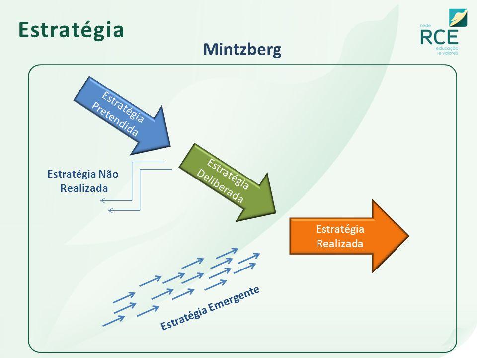 Estratégia Mintzberg Estratégia Pretendida Estratégia Deliberada Estratégia Realizada Estratégia Não Realizada Estratégia Emergente