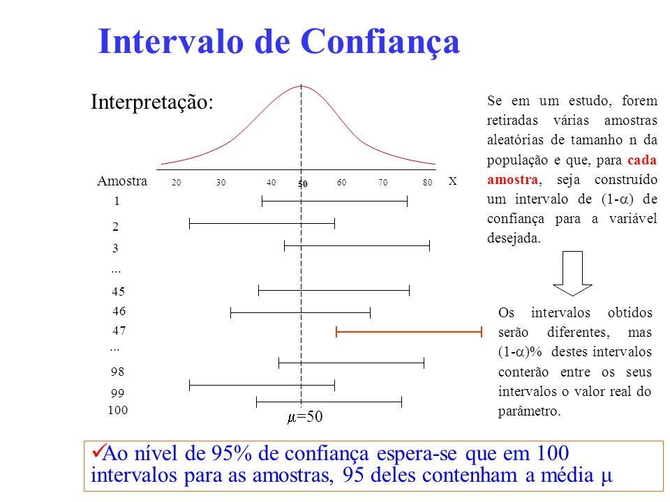 Intervalo de Confiança X 50 403020807060 Amostra 1 2 3... 45 46 47... 98 99 100 =50 Se em um estudo, forem retiradas várias amostras aleatórias de tam