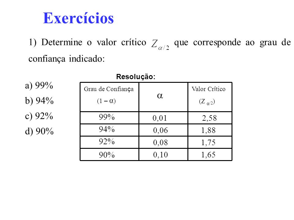 Exercícios 1) Determine o valor crítico que corresponde ao grau de confiança indicado: a) 99% b) 94% c) 92% d) 90% Resolução: 0,012,58 0,101,65 0,081,