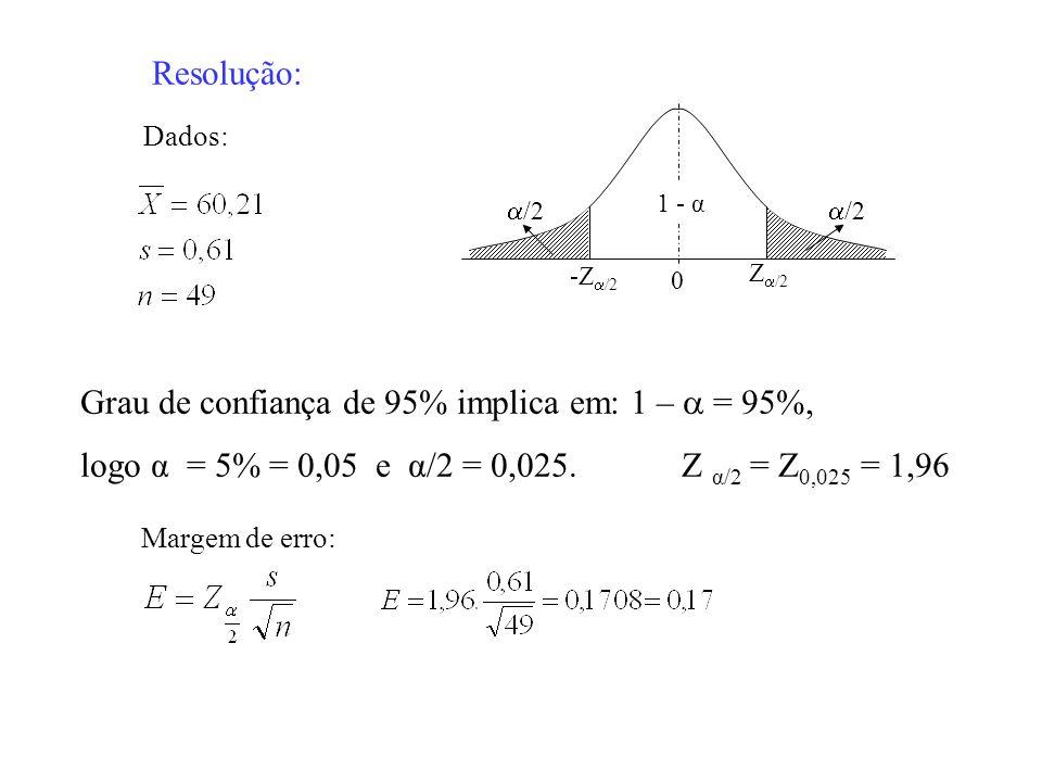 Resolução: Margem de erro: Dados: Grau de confiança de 95% implica em: 1 – = 95%, logo α = 5% = 0,05 e α/2 = 0,025. Z α/2 = Z 0,025 = 1,96 -Z /2 Z /2