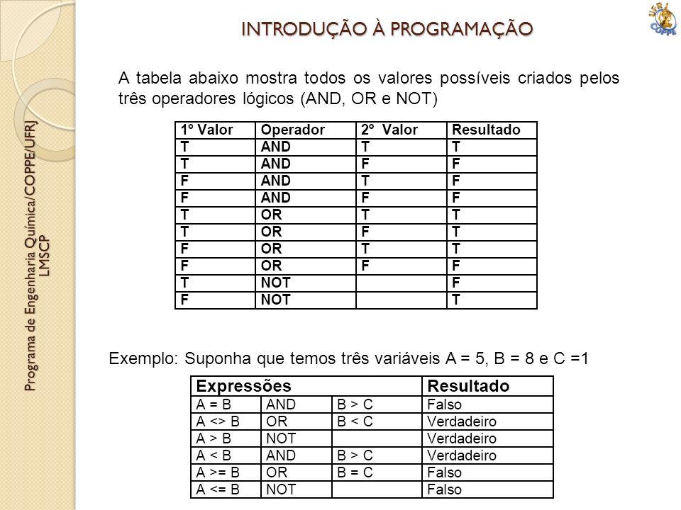 INTRODUÇÃO À PROGRAMAÇÃO A tabela abaixo mostra todos os valores possíveis criados pelos três operadores lógicos (AND, OR e NOT) Exemplo: Suponha que