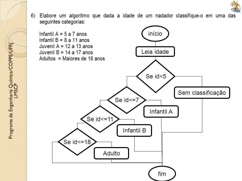 Leia idade início Se id<5 Sem classificação Se id<=7 Infantil A Se id<=11 Infantil B Se id<=18 Adulto fim