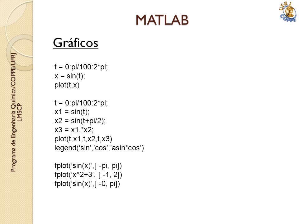 Gráficos MATLAB t = 0:pi/100:2*pi; x = sin(t); plot(t,x) t = 0:pi/100:2*pi; x1 = sin(t); x2 = sin(t+pi/2); x3 = x1.*x2; plot(t,x1,t,x2,t,x3) legend(si