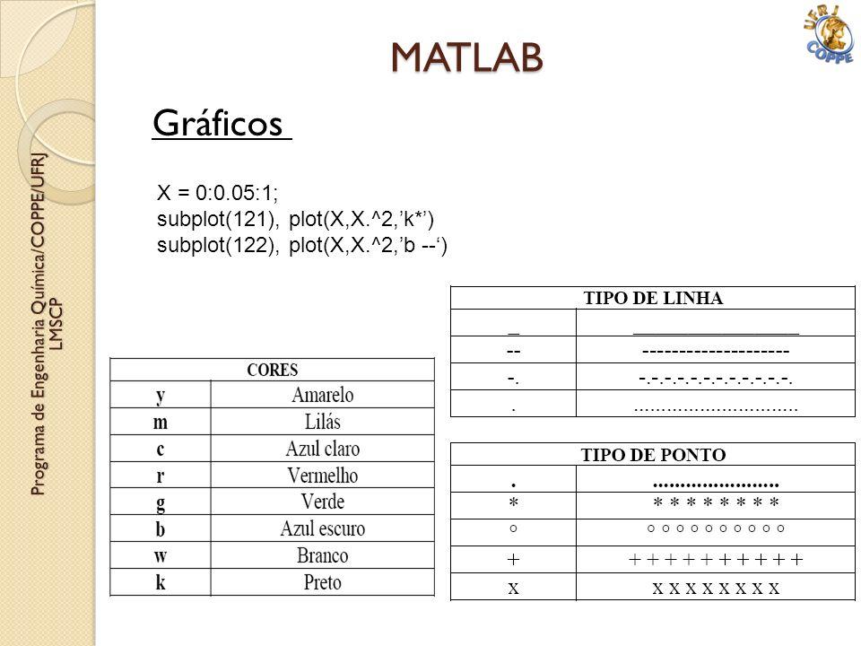 Gráficos MATLAB X = 0:0.05:1; subplot(121), plot(X,X.^2,k*) subplot(122), plot(X,X.^2,b --)