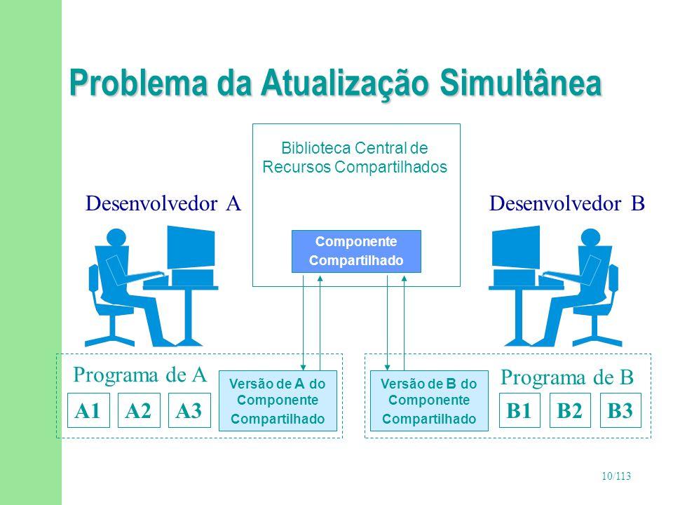 10/113 Problema da Atualização Simultânea Versão de A do Componente Compartilhado Desenvolvedor ADesenvolvedor B A1A2A3B1B2B3 Programa de A Programa d