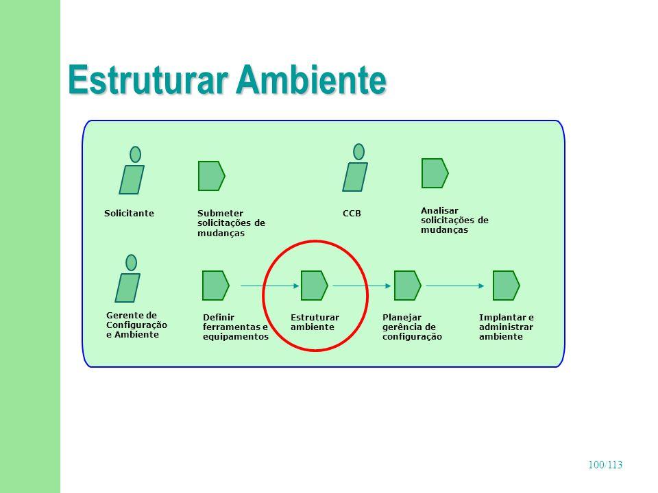 100/113 Estruturar Ambiente Gerente de Configuração e Ambiente Definir ferramentas e equipamentos Implantar e administrar ambiente Estruturar ambiente