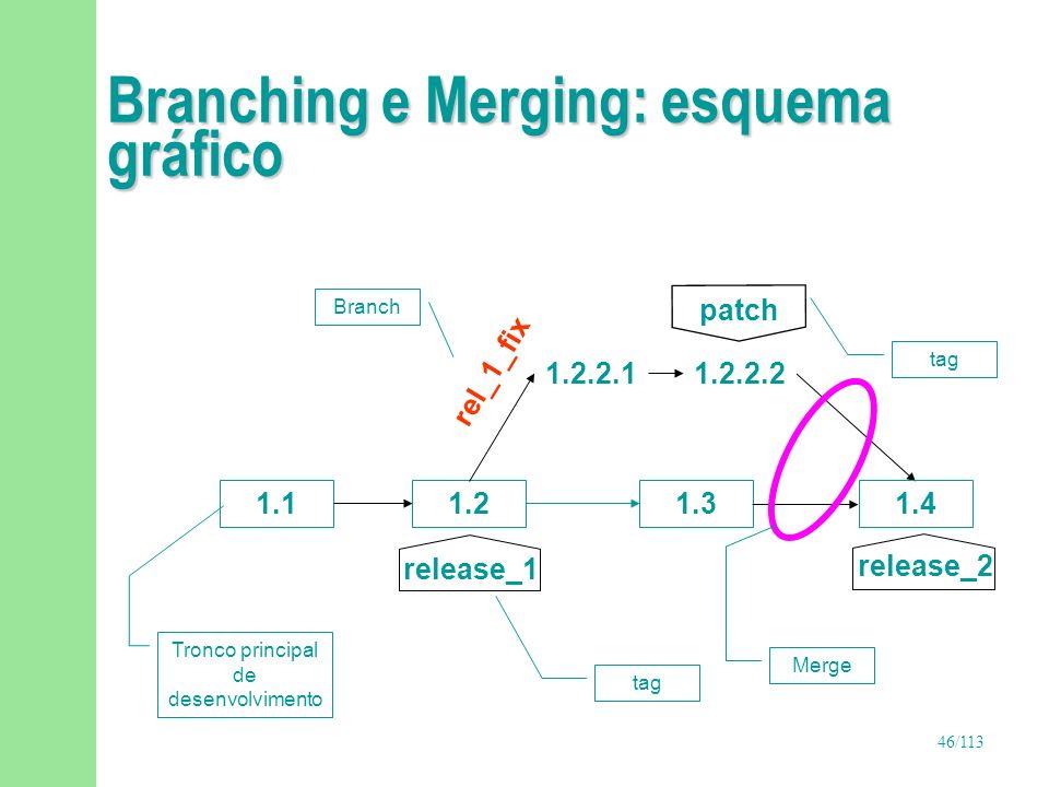 46/113 Branching e Merging: esquema gráfico 1.11.2 1.3 1.4 release_2 1.2.2.2 1.2.2.1 rel_1_fix Tronco principal de desenvolvimento Branch release_1 ta