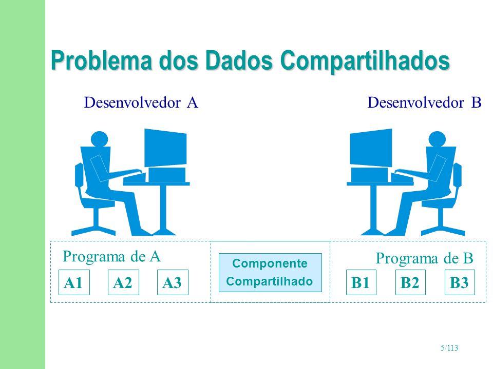 5/113 Problema dos Dados Compartilhados Componente Compartilhado Desenvolvedor ADesenvolvedor B A1A2A3 Programa de A Programa de B B1B2B3