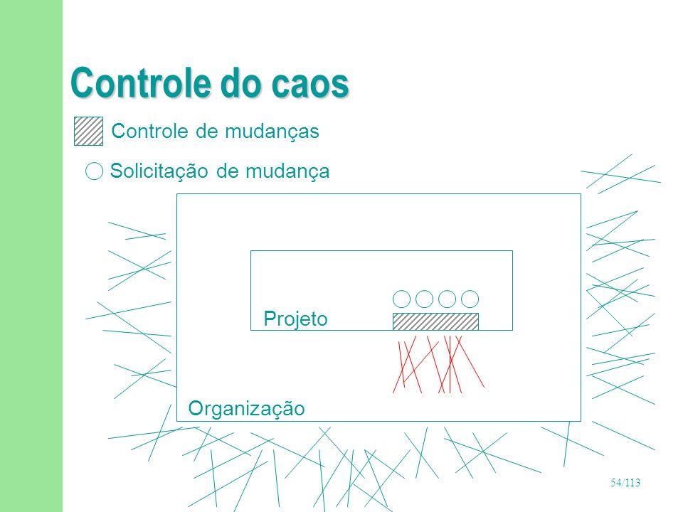 54/113 Controle do caos Organização Projeto Controle de mudanças Solicitação de mudança
