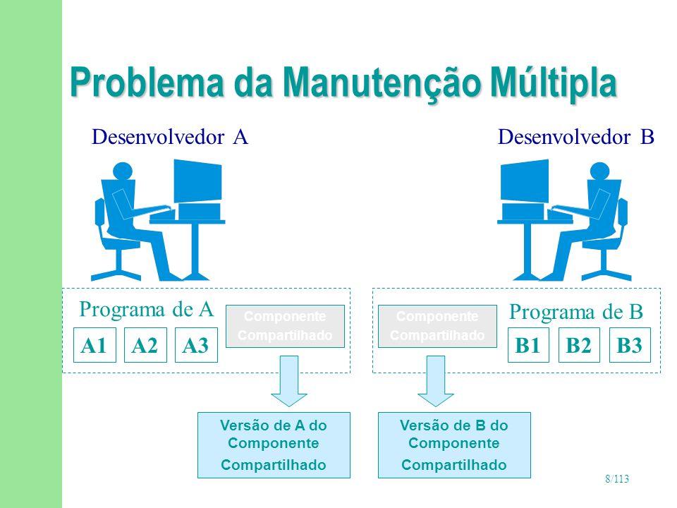 8/113 Problema da Manutenção Múltipla Componente Compartilhado Desenvolvedor ADesenvolvedor B A1A2A3B1B2B3 Programa de A Programa de B Componente Comp