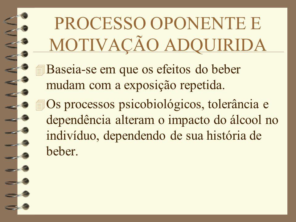 PROCESSO OPONENTE E MOTIVAÇÃO ADQUIRIDA 4 Baseia-se em que os efeitos do beber mudam com a exposição repetida. 4 Os processos psicobiológicos, tolerân
