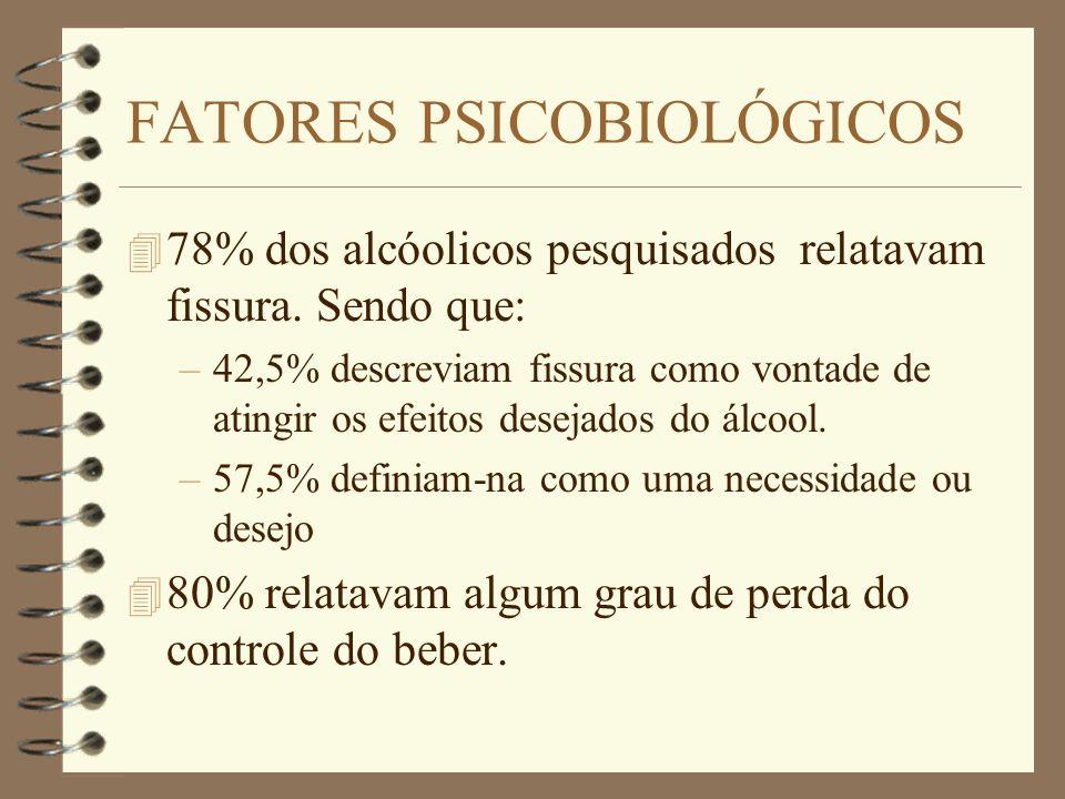FATORES PSICOBIOLÓGICOS 4 78% dos alcóolicos pesquisados relatavam fissura. Sendo que: –42,5% descreviam fissura como vontade de atingir os efeitos de