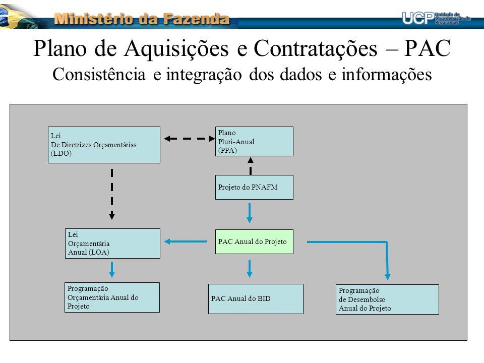 Plano de Aquisições e Contratações – PAC Consistência e integração dos dados e informações PAC Anual do Projeto Programação Orçamentária Anual do Projeto PAC Anual do BID Programação de Desembolso Anual do Projeto Lei Orçamentária Anual (LOA) Plano Pluri-Anual (PPA) Projeto do PNAFM Lei De Diretrizes Orçamentárias (LDO)