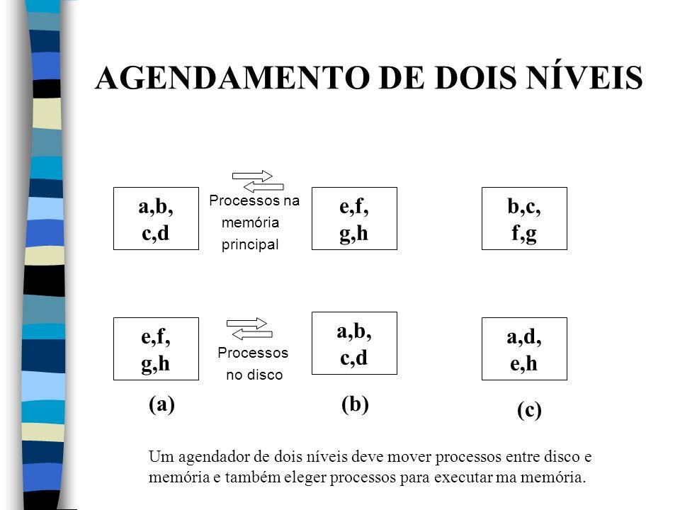 AGENDAMENTO DE DOIS NÍVEIS Processos na memória principal Processos no disco a,b, c,d b,c, f,g e,f, g,h e,f, g,h a,d, e,h a,b, c,d (a)(b) (c) Um agend