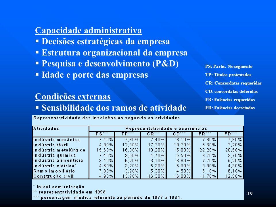 19 Capacidade administrativa Decisões estratégicas da empresa Estrutura organizacional da empresa Pesquisa e desenvolvimento (P&D) Idade e porte das e