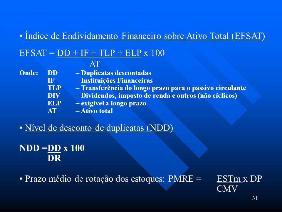 31 Índice de Endividamento Financeiro sobre Ativo Total (EFSAT) EFSAT = DD + IF + TLP + ELP x 100 AT Onde: DD – Duplicatas descontadas IF – Instituiçõ