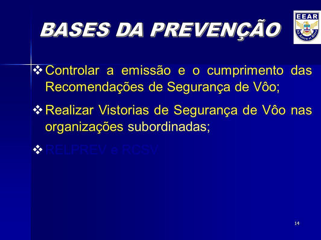 13 Controlar a emissão e o cumprimento das Recomendações de Segurança de Vôo; Realizar Vistorias de Segurança de Vôo nas organizações subordinadas; RE