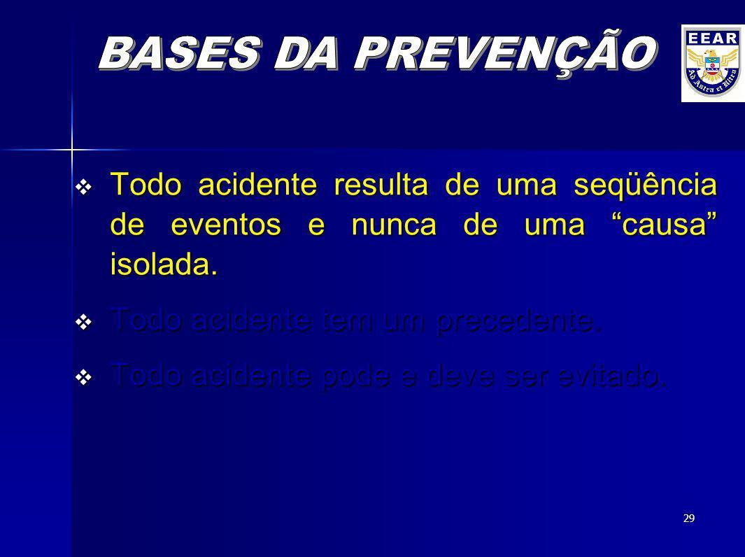 28 ACIDENTES AERONÁUTICOS VOCÊ SABIA? Que até 15.09.09, já tivemos na aviação civil brasileira, quase 71 acidentes, e a do mundo, 173? E que deste aci
